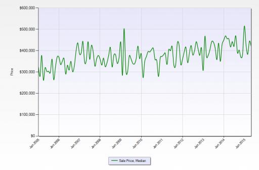Steiner Ranch - Historical Sales Price Tren - Jan 2005 thru 2015